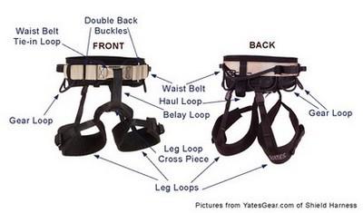 harness_details
